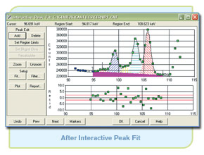 After Genie 2000 Interactive Peak Fit